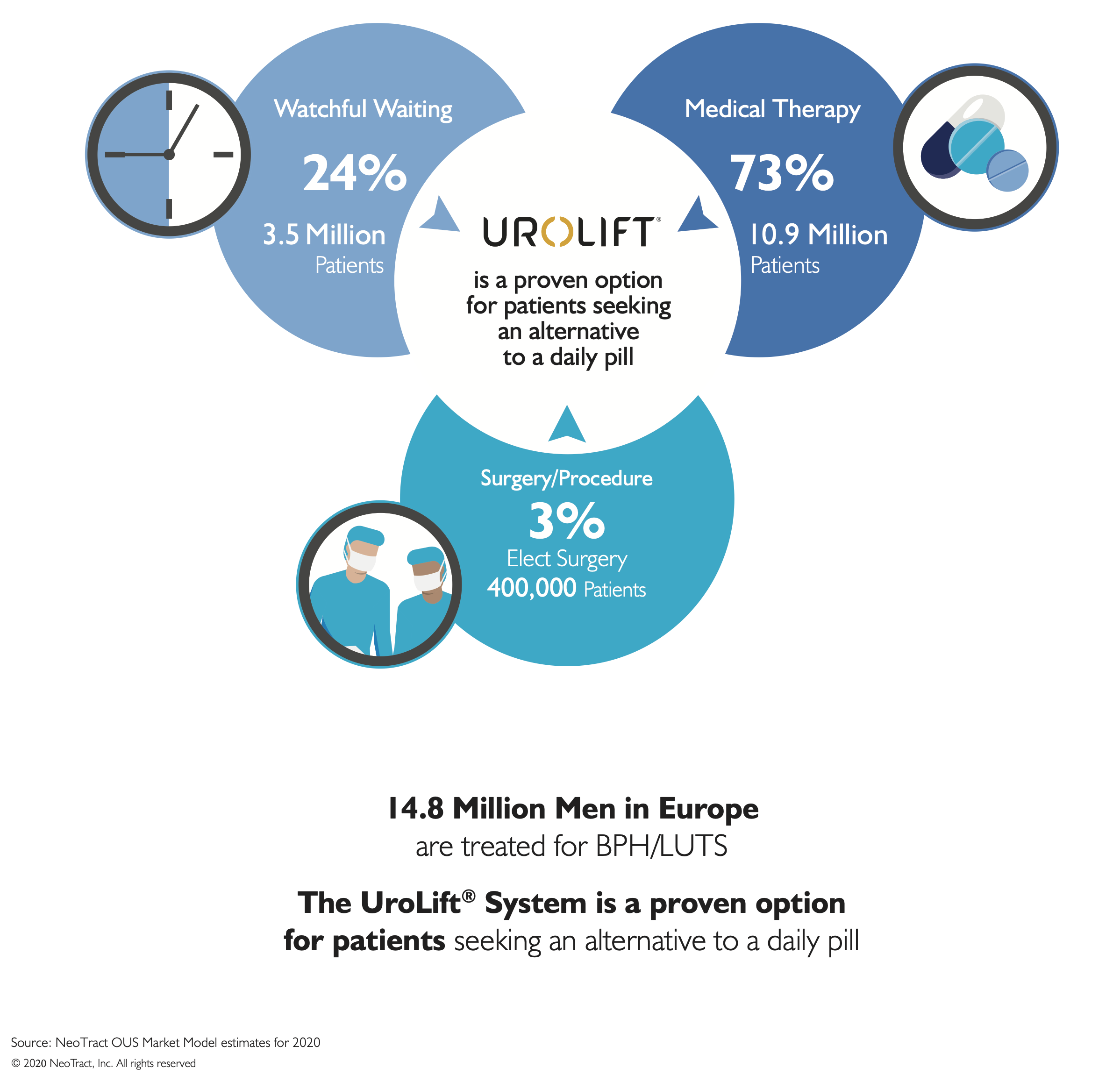 080_Redefining BPH Treatment Bubble_Europe_PO 2020